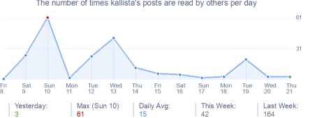 How many times kallista's posts are read daily
