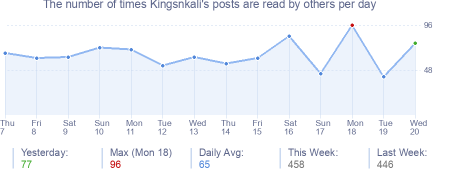 How many times Kingsnkali's posts are read daily