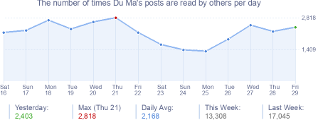 How many times Du Ma's posts are read daily