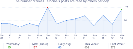 How many times Tatooine's posts are read daily