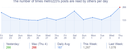 How many times metro223's posts are read daily