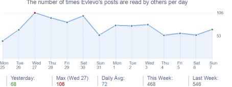 How many times Evlevo's posts are read daily