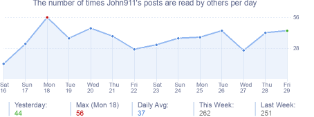 How many times John911's posts are read daily