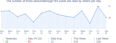 How many times personalensign79's posts are read daily