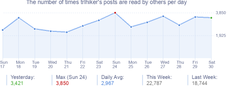 How many times trlhiker's posts are read daily