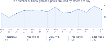 How many times giffman's posts are read daily