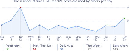 How many times LAFrench's posts are read daily