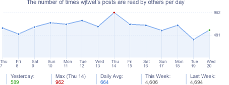 How many times wjtwet's posts are read daily