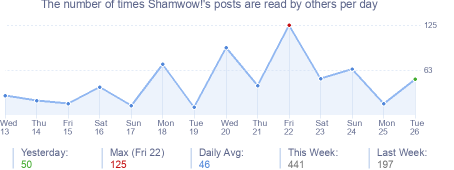 How many times Shamwow!'s posts are read daily