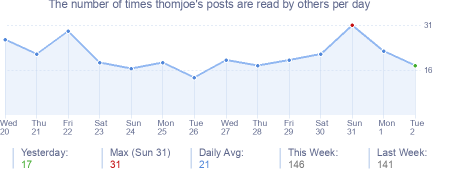 How many times thomjoe's posts are read daily