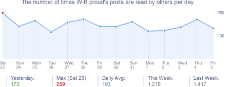 How many times W-B proud's posts are read daily