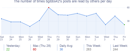 How many times bgibbs42's posts are read daily