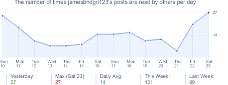 How many times jamesbndgrl123's posts are read daily