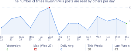 How many times kiwishmiwi's posts are read daily