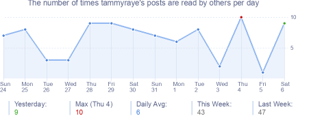 How many times tammyraye's posts are read daily