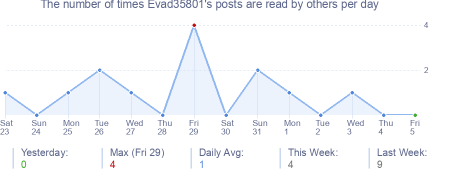 How many times Evad35801's posts are read daily
