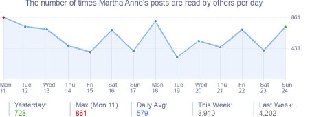 How many times Martha Anne's posts are read daily