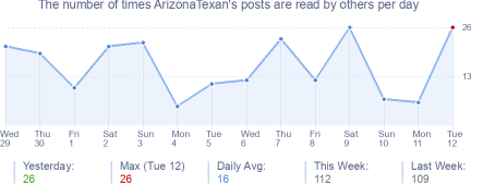 How many times ArizonaTexan's posts are read daily