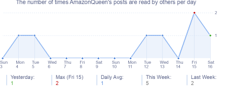 How many times AmazonQueen's posts are read daily
