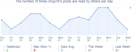 How many times chup76's posts are read daily