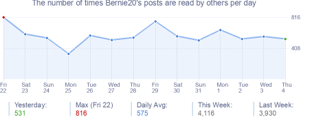 How many times Bernie20's posts are read daily
