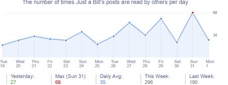 How many times Just a Bill's posts are read daily