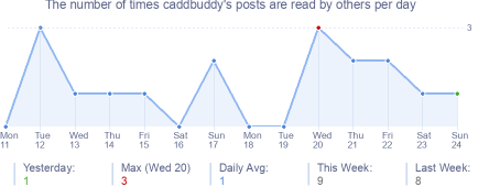 How many times caddbuddy's posts are read daily