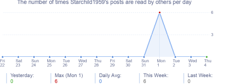 How many times Starchild1959's posts are read daily