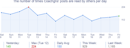 How many times Coachgns's posts are read daily