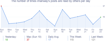 How many times imanway's posts are read daily