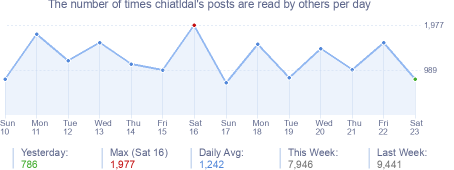 How many times chiatldal's posts are read daily