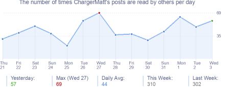 How many times ChargerMatt's posts are read daily
