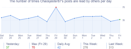 How many times Chaosjester87's posts are read daily