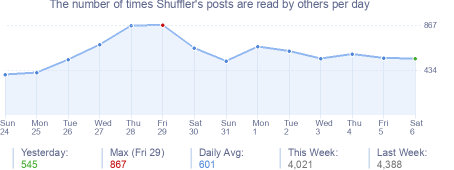 How many times Shuffler's posts are read daily