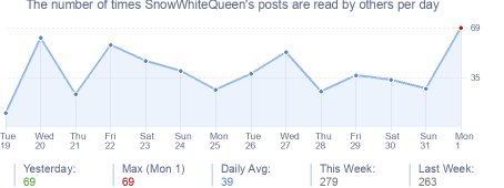 How many times SnowWhiteQueen's posts are read daily