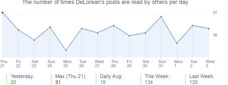 How many times DeLorean's posts are read daily