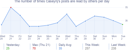 How many times Caseynj's posts are read daily