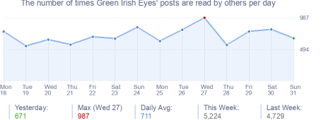 How many times Green Irish Eyes's posts are read daily
