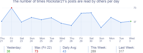 How many times Rockstar21's posts are read daily