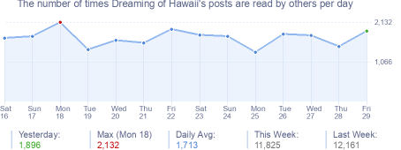 How many times Dreaming of Hawaii's posts are read daily