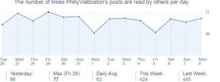 How many times PhillyViaBoston's posts are read daily