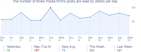 How many times Pooks1976's posts are read daily
