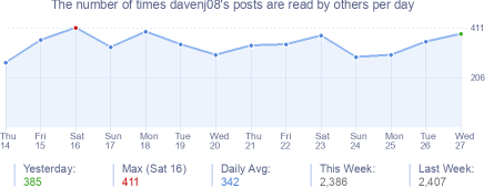 How many times davenj08's posts are read daily
