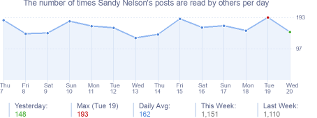 How many times Sandy Nelson's posts are read daily