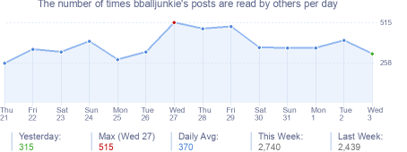 How many times bballjunkie's posts are read daily