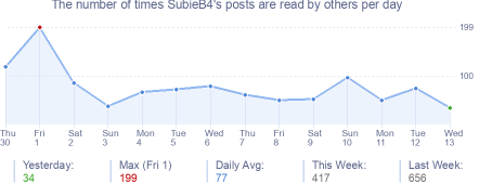 How many times SubieB4's posts are read daily