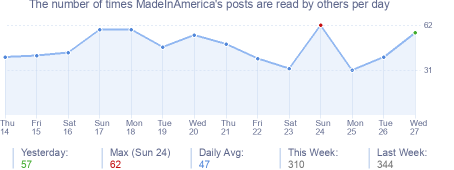 How many times MadeInAmerica's posts are read daily