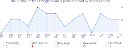 How many times longtermcare's posts are read daily