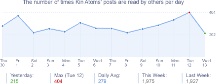 How many times Kin Atoms's posts are read daily