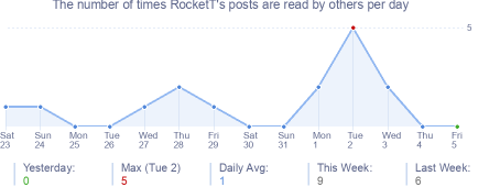 How many times RocketT's posts are read daily